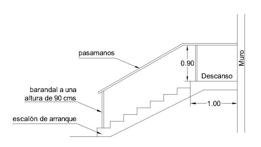 Las partes de una escalera